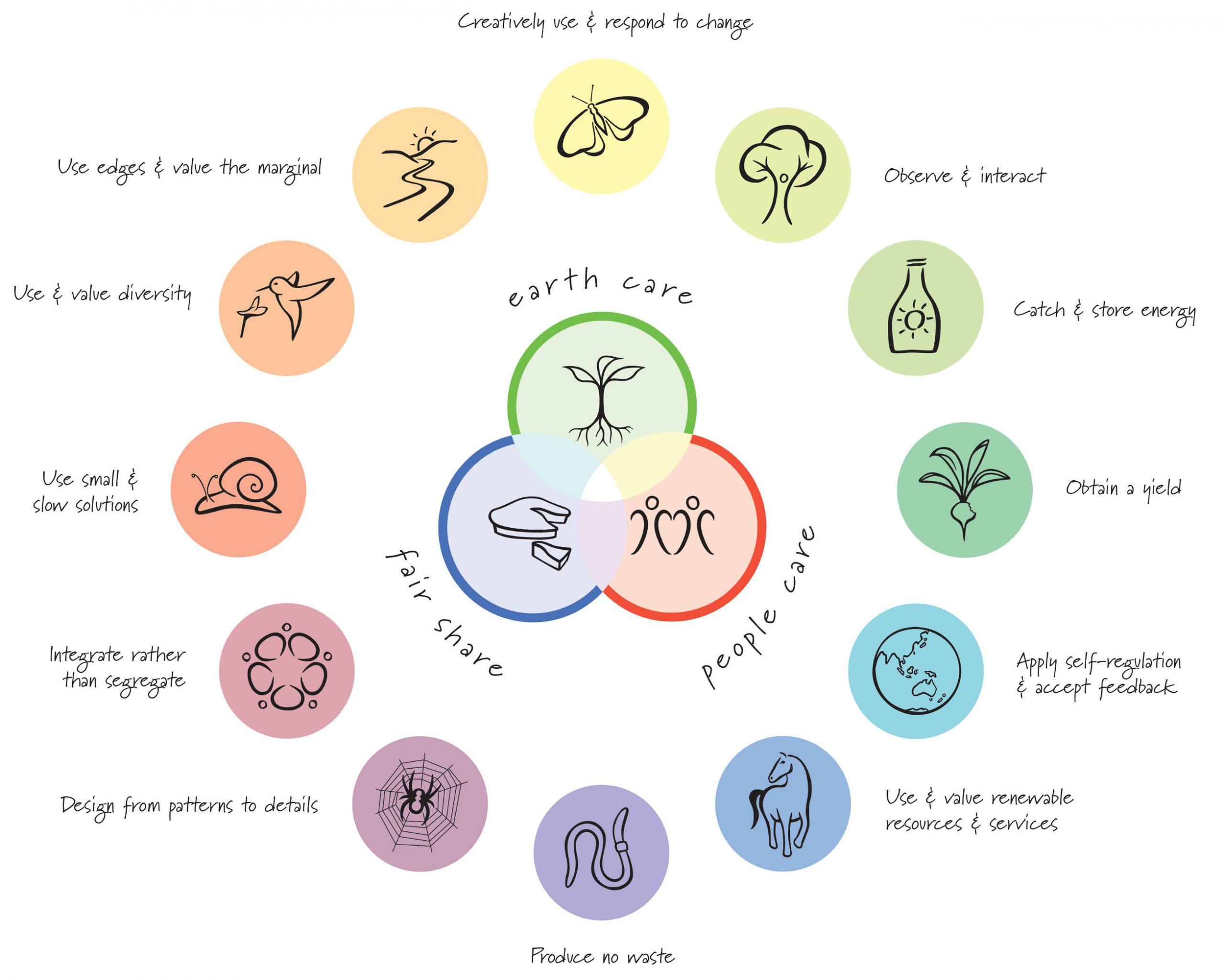 Principle Wheel
